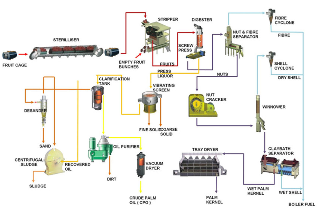 Oil press machine manufacturer crude cooking oil refinery