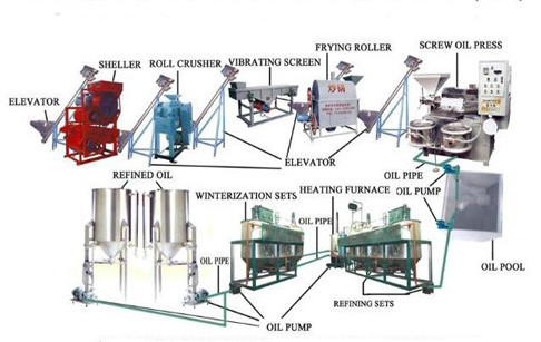 Crude vegetable oil refining machine turkey